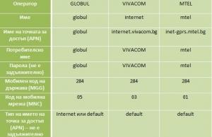 Ръчни настройки за мобилен Интернет на Мтел, Виваком и Теленор